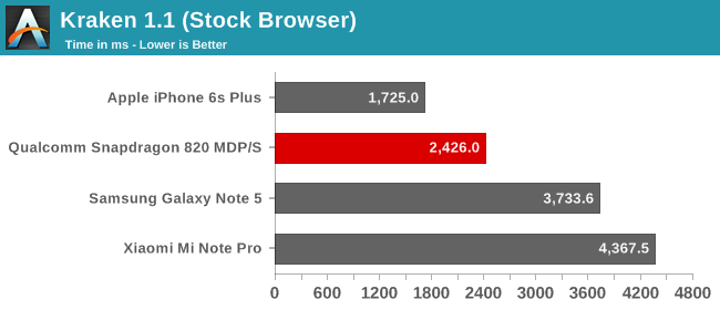 snapdragon-820-kraken-stock