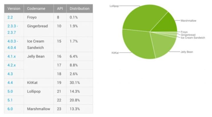 android-distribution-july-2016-840x467