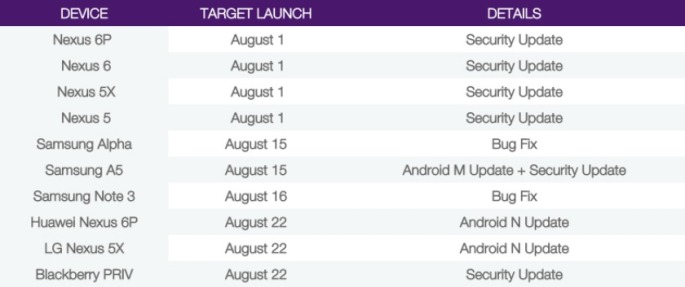 Telus-Software-Update-Schedule-Android-7.0-Nougat-update
