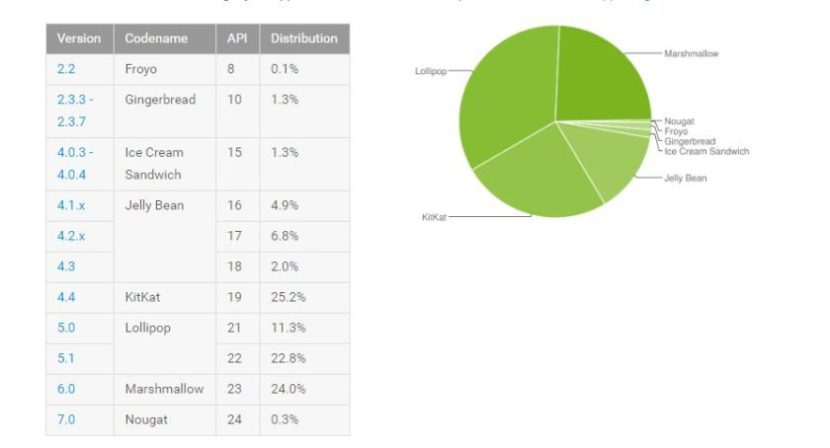 android-distribution-numbers-840x454