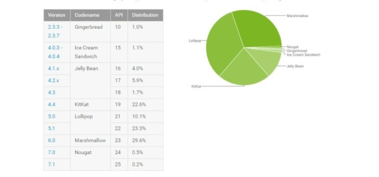 jan-2017-android-numbers-840x394